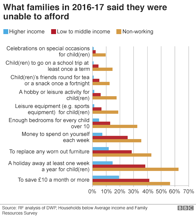 graph on what people cannot afford