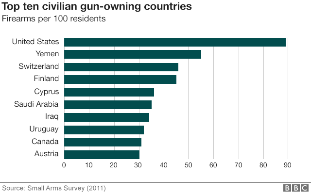 Chart showing top 10 gun-owning countries