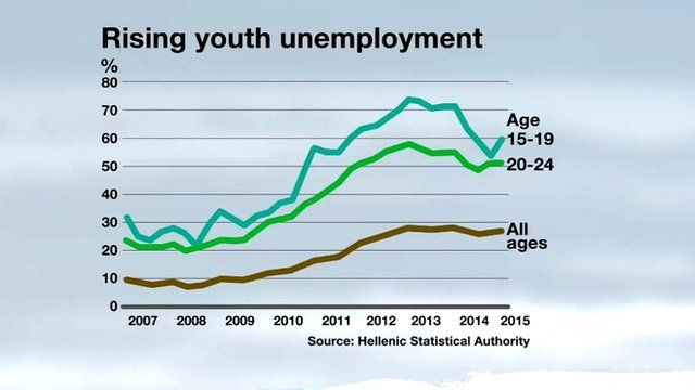 Youth unemployment graphic