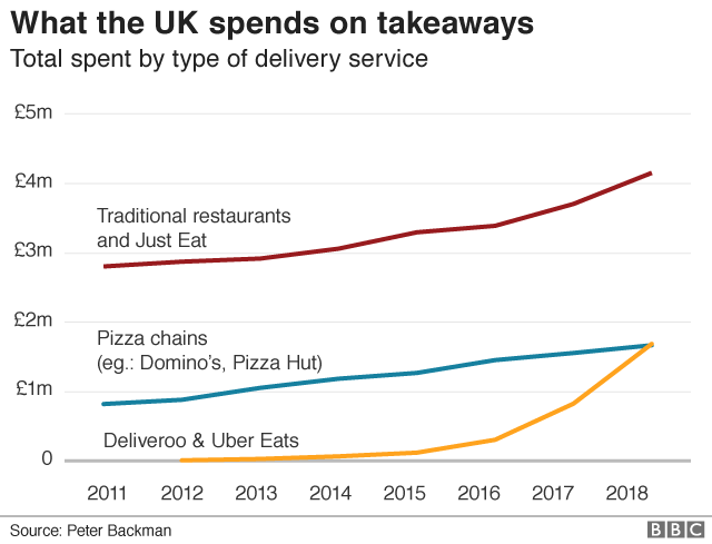 Graph showing what the UK spends on takeaways.