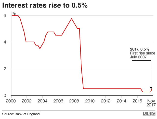 Interest rate chart since 2000