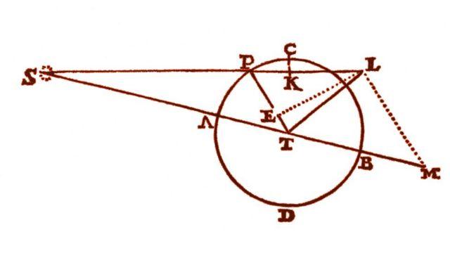 Diagrama de Principia Matemática