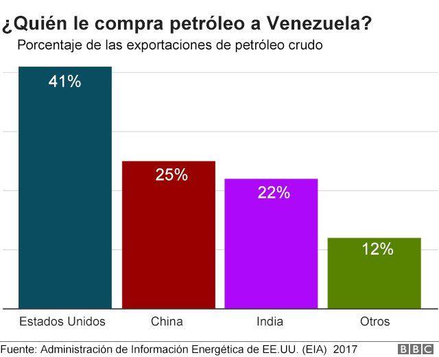 Por cercanía, el mercado natural del crudo venezolano es Estados Unidos