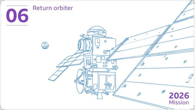 """The sample container will be met in orbit and caught by a European satellite. This """"return orbiter"""" will act like a cargo ship, bringing the precious rock and soil specimens back to Earth."""