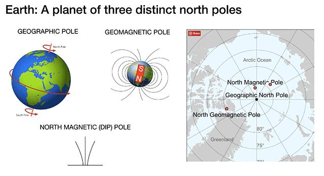 地球表面有三个极点:地理极、地磁极和北磁极。