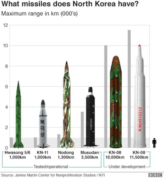 Các loại tên lửa của Bắc Hàn