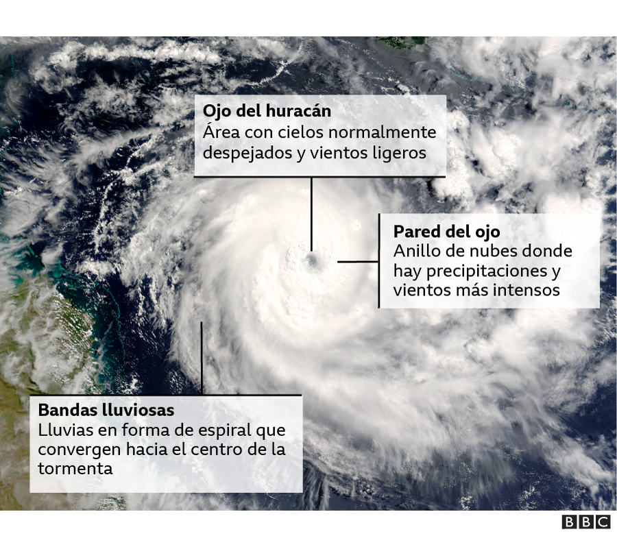 Partes del huracán