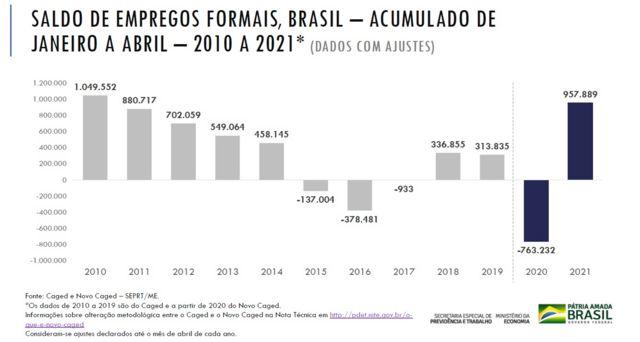Slide mostra os saldos acumulados de emprego formal entre janeiro e abril, para os anos de 2010 a 2021