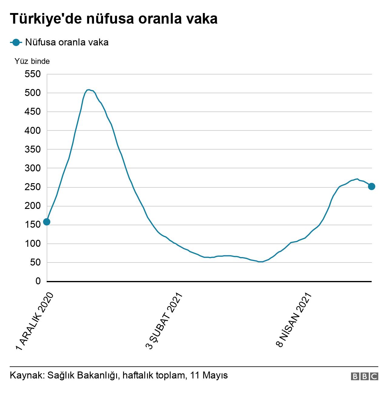 nüfusa oranla vaka