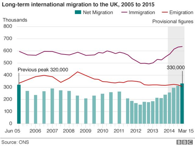 UK net migration hits record high