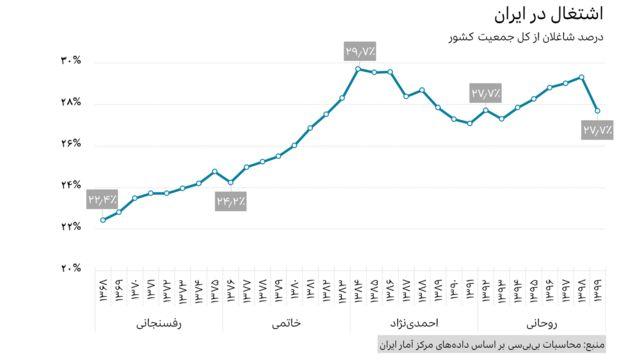 درصد اشتغال کل جمعیت ایران از ۱۳۶۸ تا ۱۳۹۹
