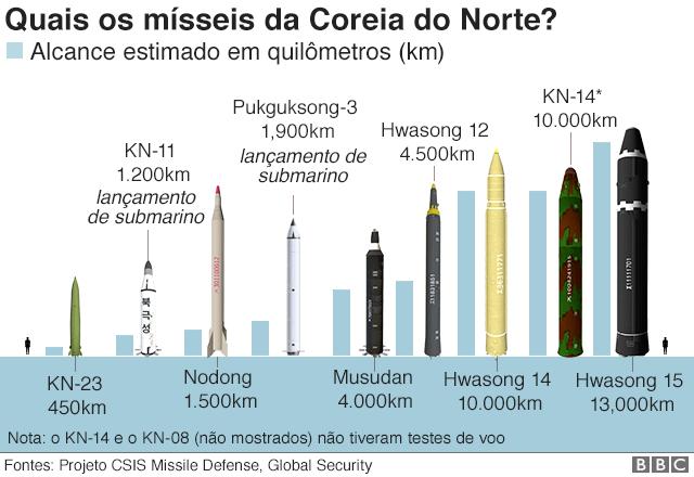 O míssil norte-coreano capaz de lançar arma nuclear a partir de submarino -  BBC News Brasil