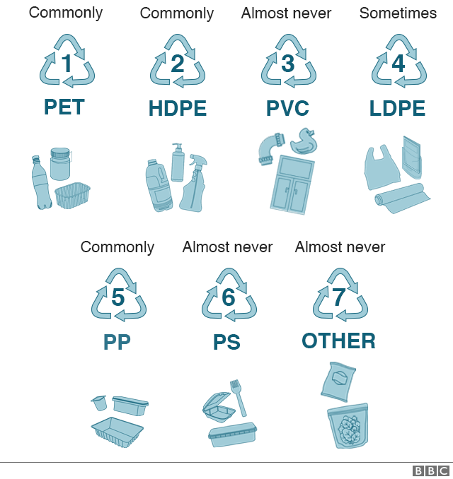 There are seven different types of plastic, PET, HDPE, PVC, LDPE, PP, PS and the rest are put in an other category
