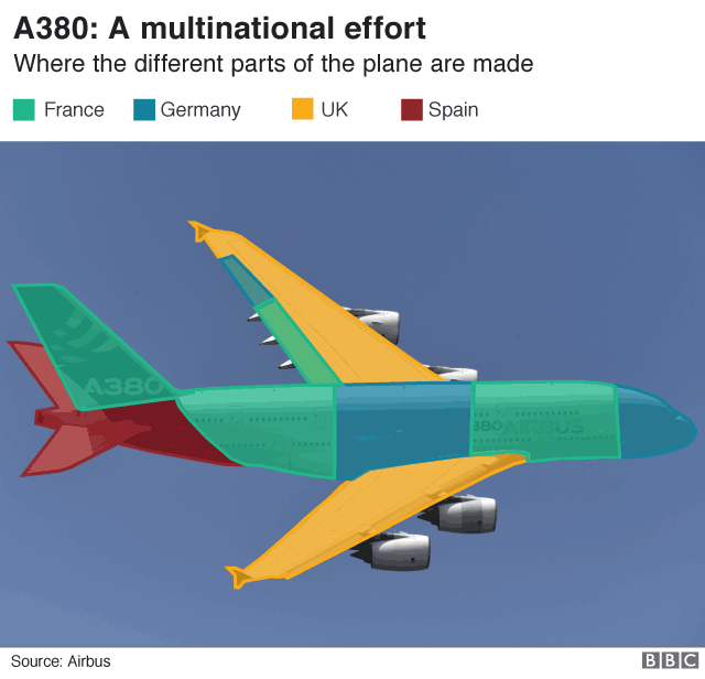 A380 countries involved