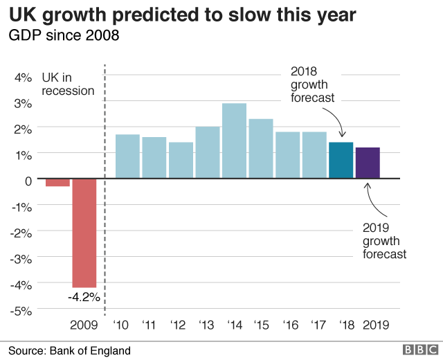GDP growth graphic