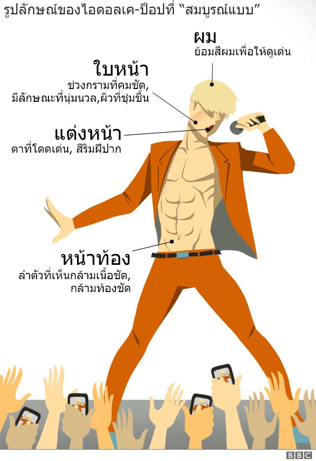 กราฟิกรูปร่างไอดอลผู้ชายเกาหลี