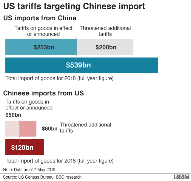 US and China's tariffs against each other