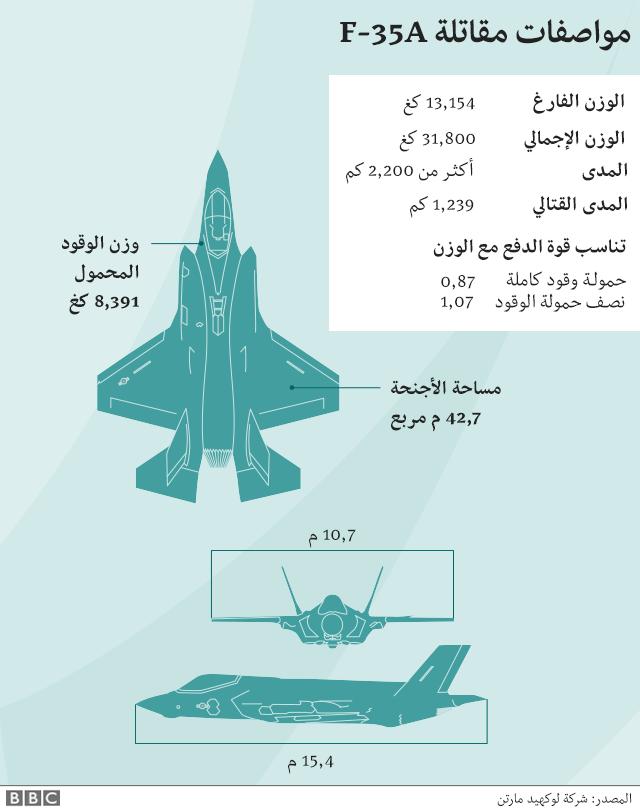 طائرة اف 35