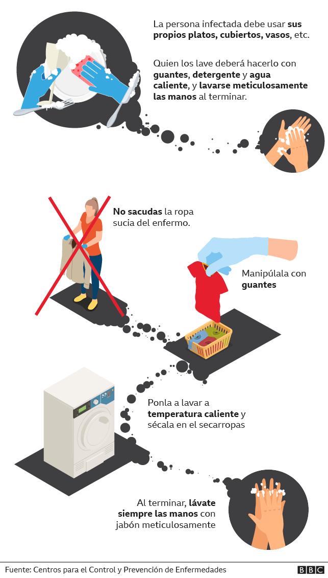 Gráfico de como limpiar los objetos que utiliza la persona enferma