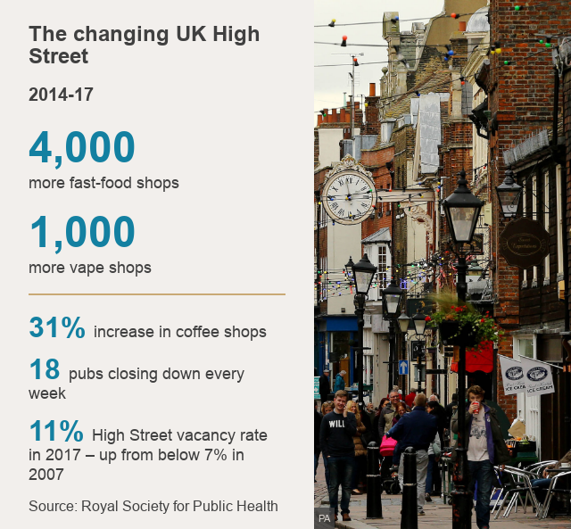 The changing UK High Street. 2014-17 [ 4,000 more fast-food shops] [1,000 more vape shops] [31% increase in coffee shops] [18 pubs closing down every week ] [11% High Street vacancy rate in 2017 – up from below 7% in 2007] Source: Royal Society for Public Health