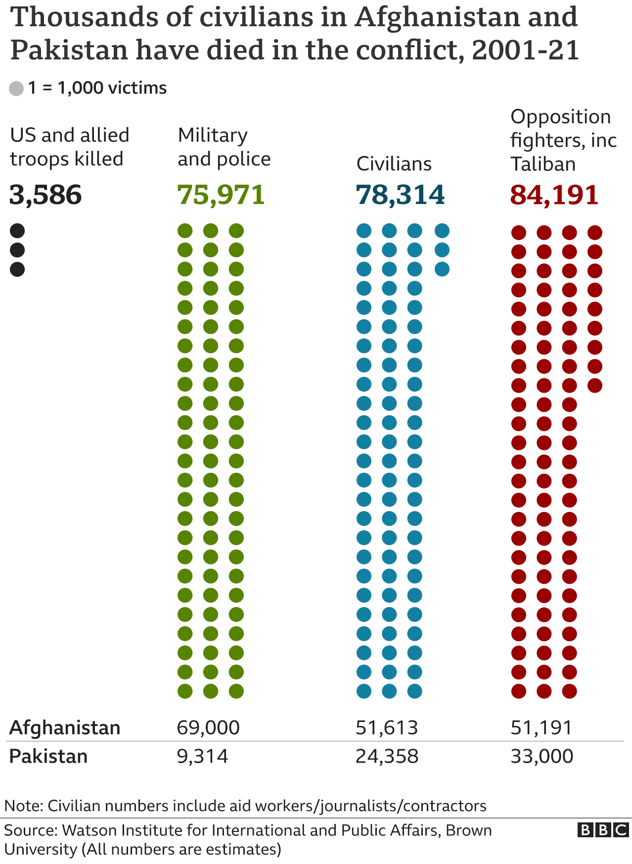 Chart showing number of casualties as a result of Afghan conflict
