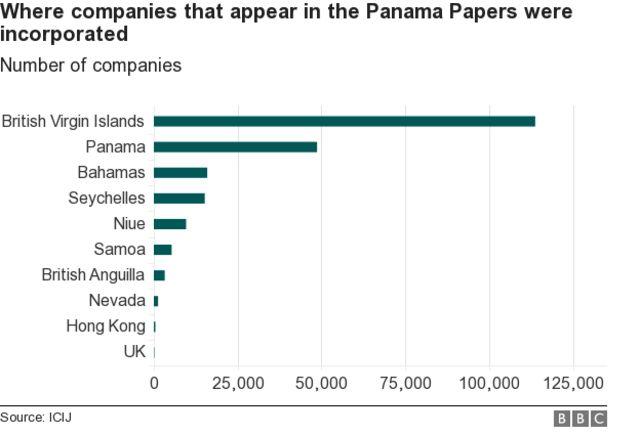 パナマ文書に登場する企業が法人登記している場所