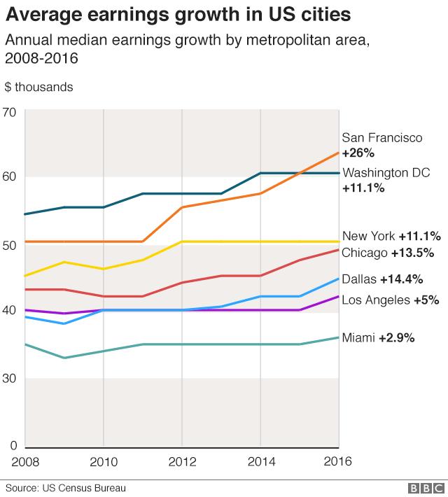 各都市の年収中央値の推移(単位:千ドル)
