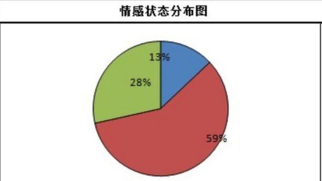 Daire grafiği