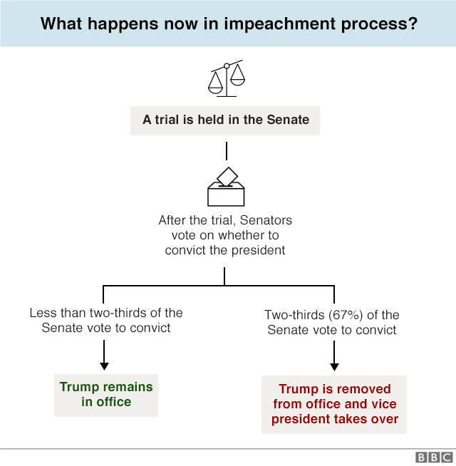 Impeachment flow chart