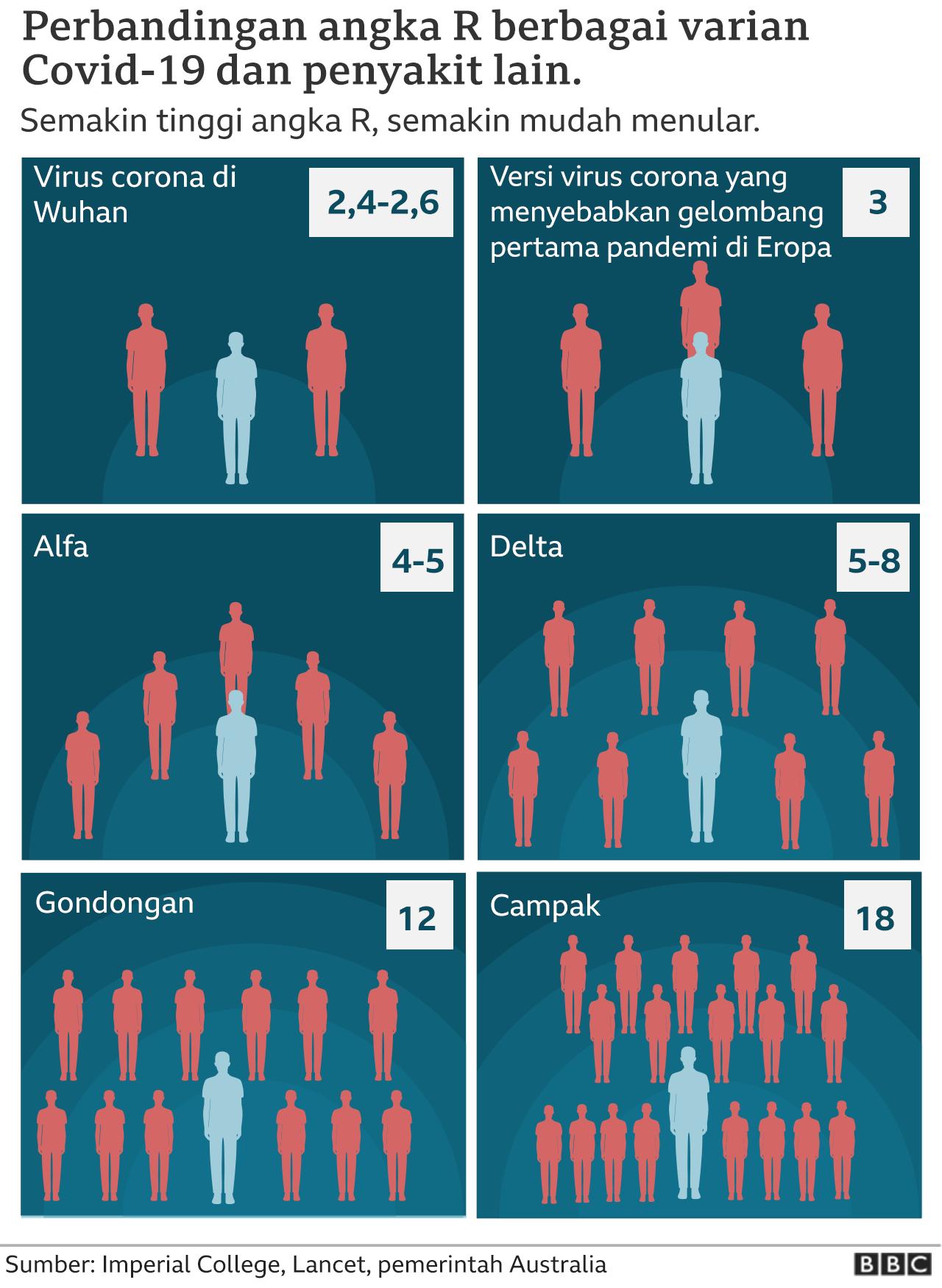 Perbandingan angka R berbagai varian Covid-19, dibandingkan penyakit lain.