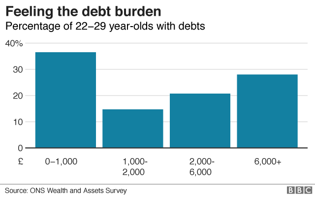 Debt among young people graphic