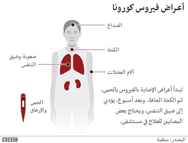 أعراض