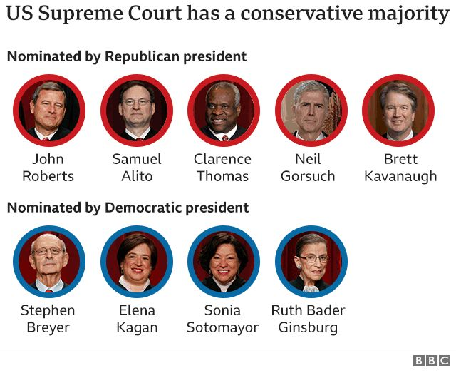 Supreme Court conservative majority