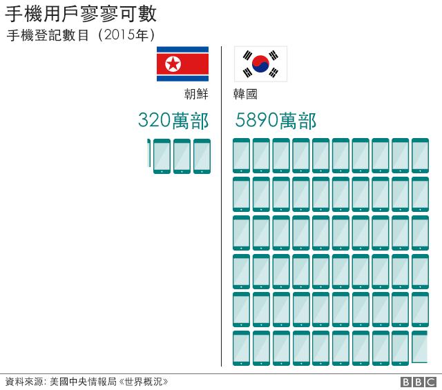 圖表:朝韓兩國手機上台量比較