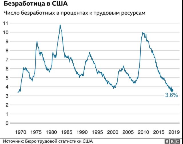 График Безработица в США