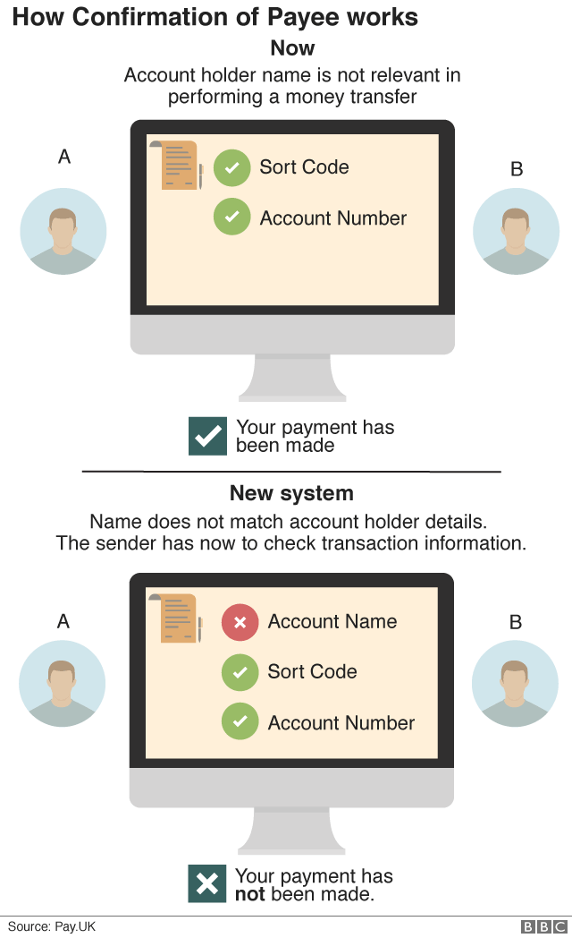 Confirmation of payee explanation graphic