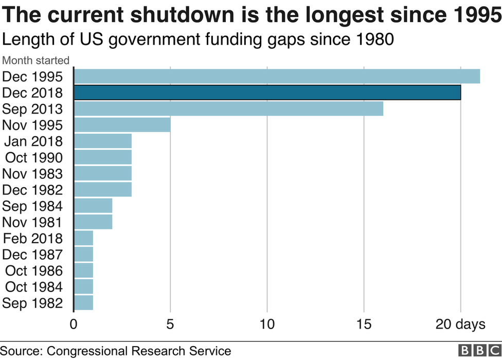 the current shutdown is the longest since 1995