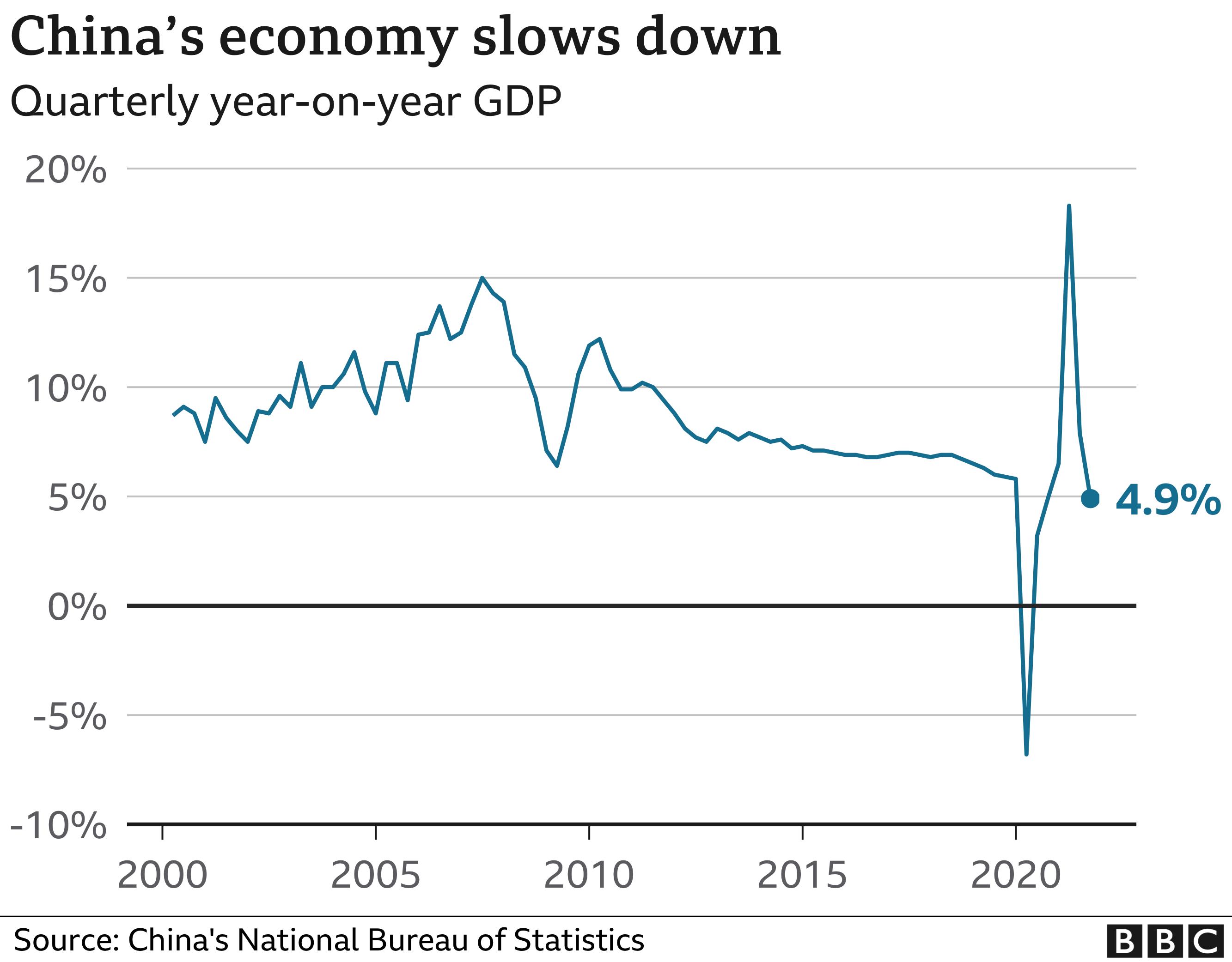 Mandarin Monday – China's Economy Slows Considerably