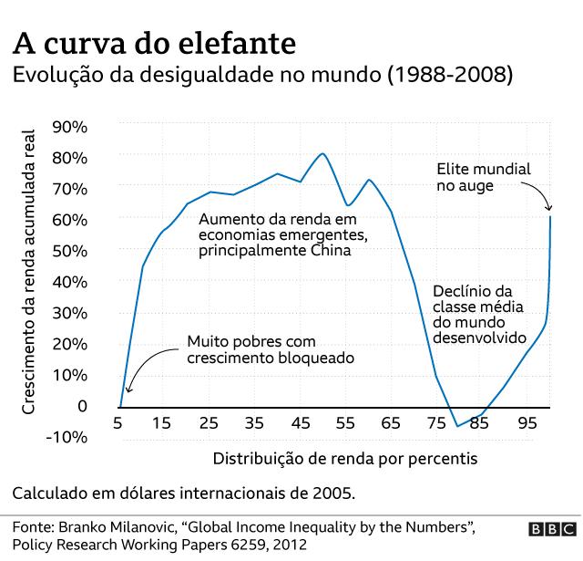 Gráfico mostra a curva do elefante