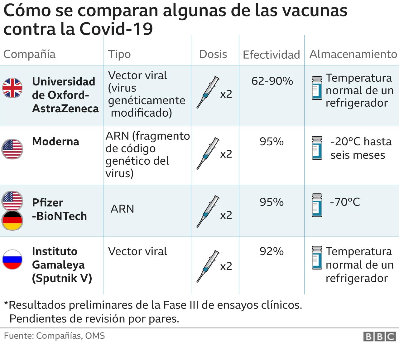 Cómo se comparan las vacunas en la Fase III de los ensayos clínicos