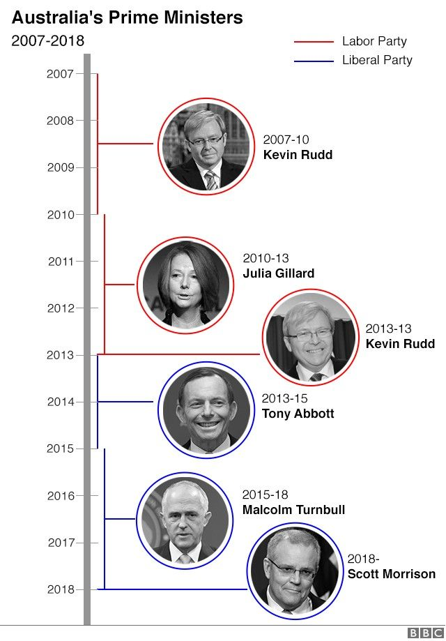 Graphic showing that Australia has been led by five different prime ministers between 2007 and 2018 - Kevin Rudd, Julia Gillard, Kevin Rudd again, then Tony Abbott, Malcolm Turnbull and Scott Morrison