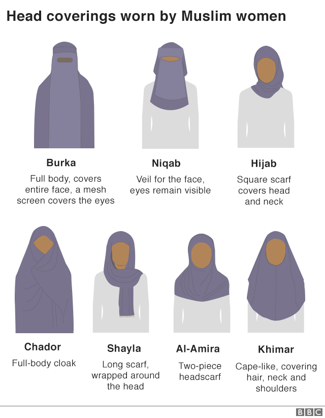 Infographic showing different types of Muslim head coverings for women