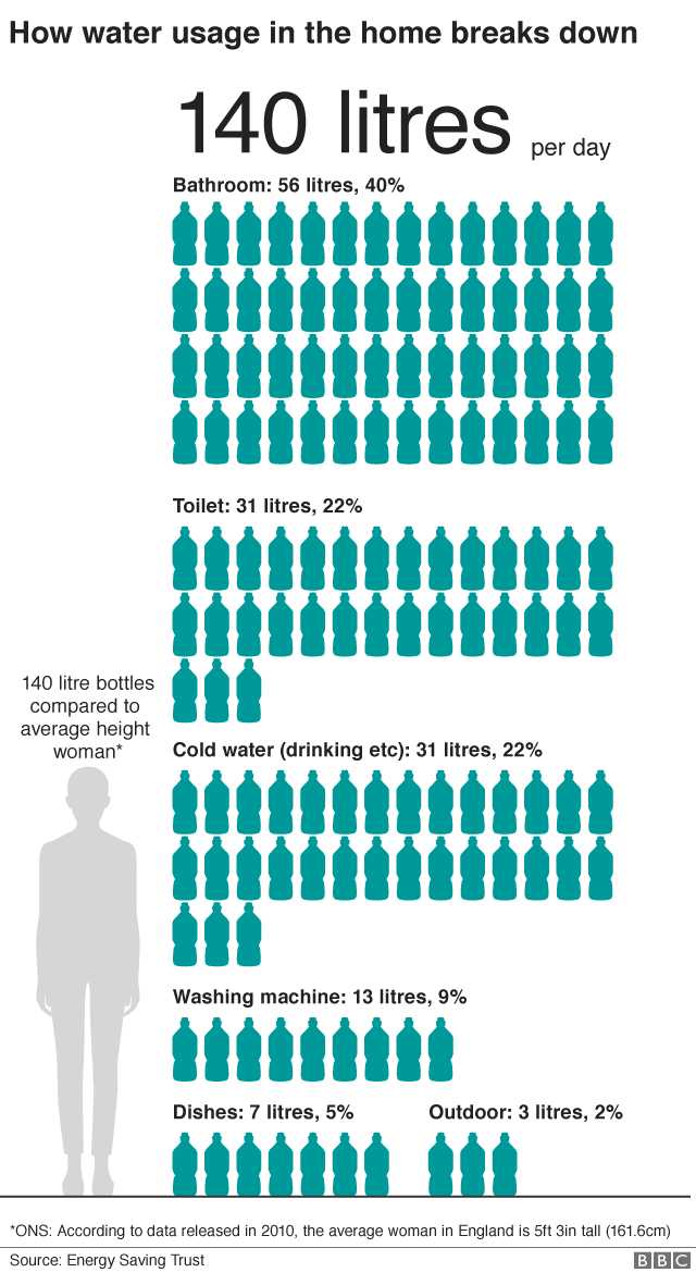 Infographic showing how 140 litres of water is used in the home per person