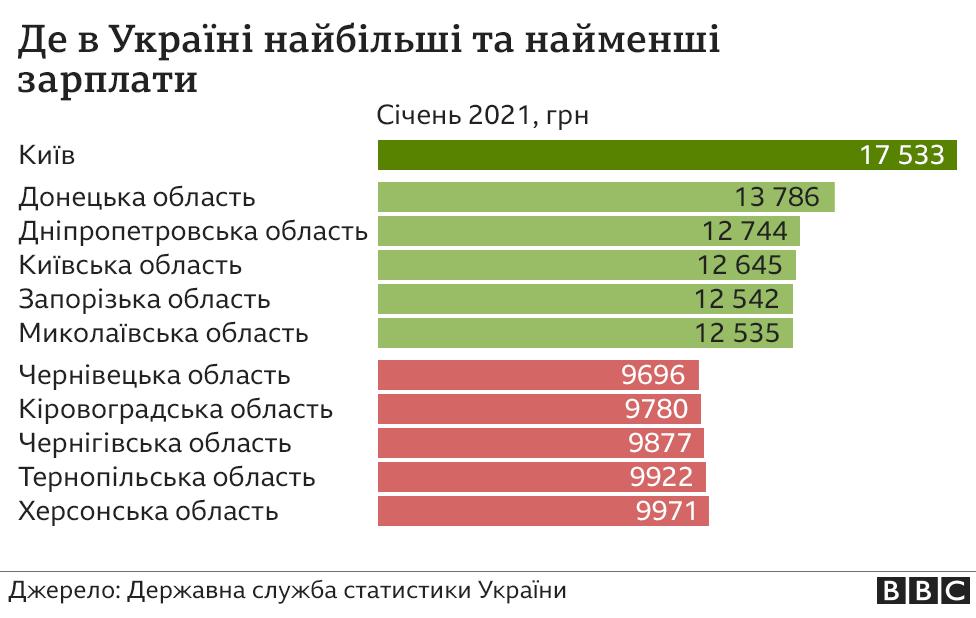 де в Україні найбільші та найменші зарплати