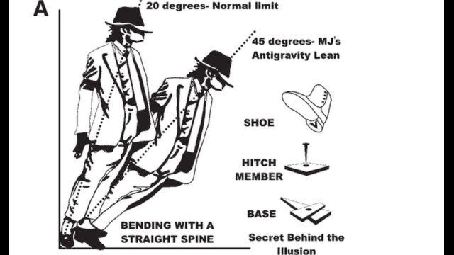 قال فريق البحث إن مايكل جاكسون تمكن من الميل للأمام بدرجات ميل إضافة نتيجة ارتداء حذاء خاص