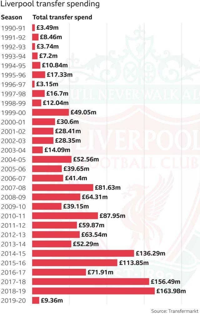 Liverpool's transfer spending by season since 1990