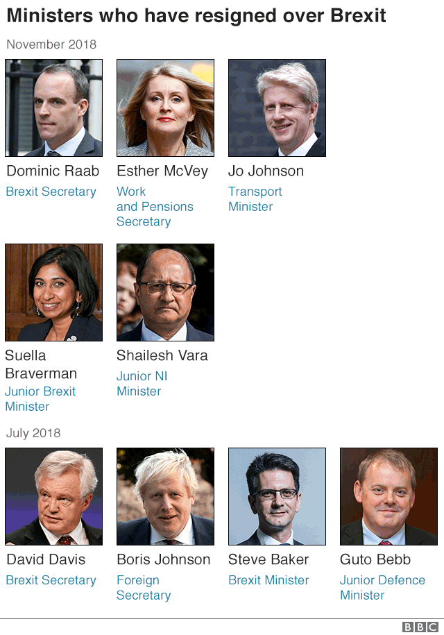 Infographic showing the Cabinet-level resignations over Brexit