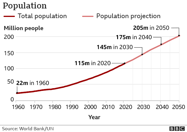 Graph showing population