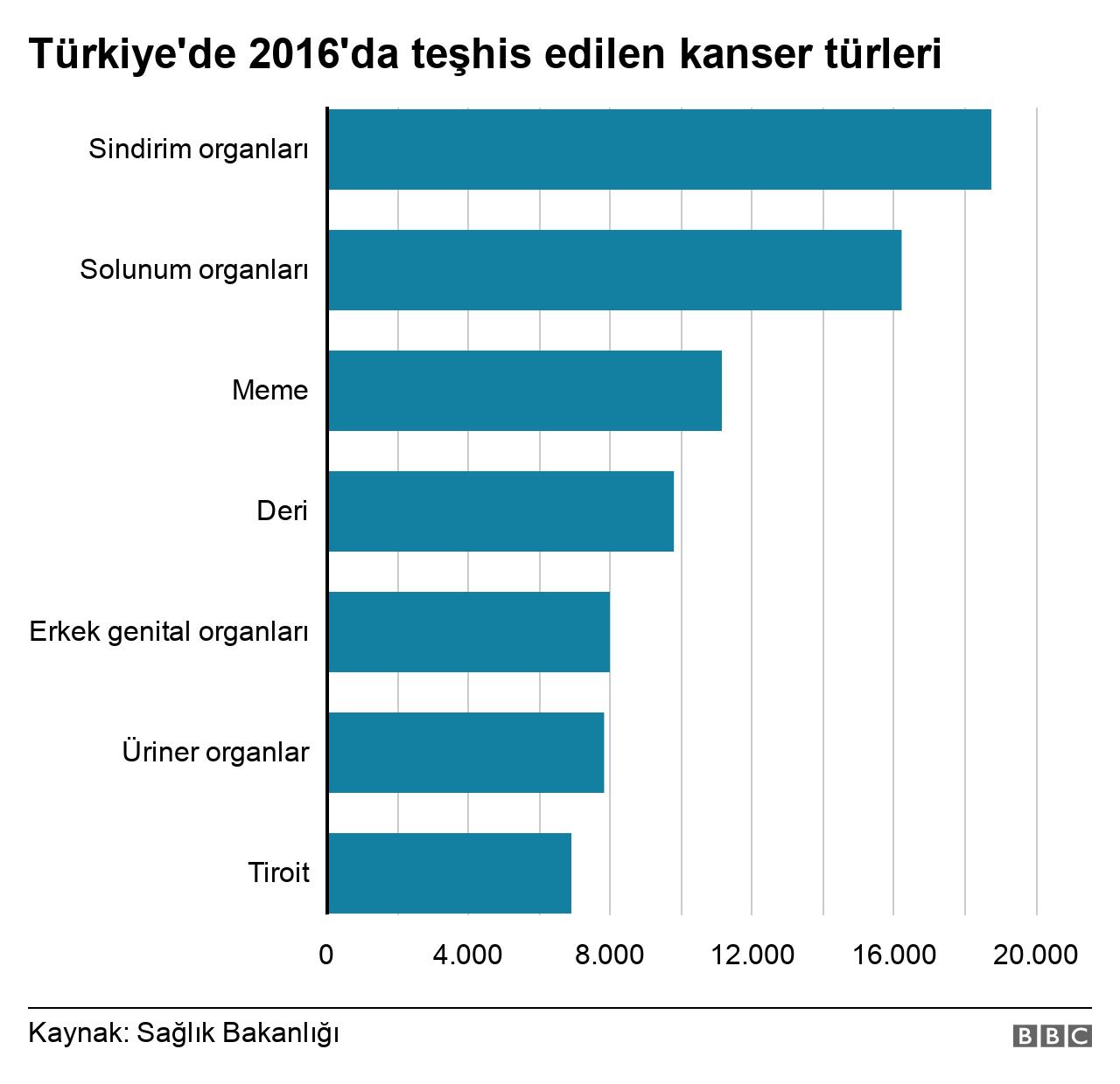 Türkiye'de kanser istatistikleri