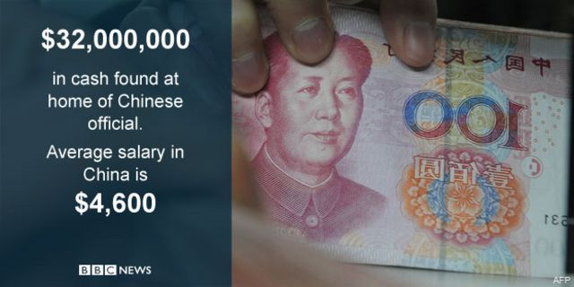 Graphic showing amount of cash found at Wei Pengyuan's home and average salary in China